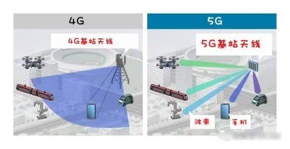 5G设备耗电真的比4G多吗 5G其实更省电!