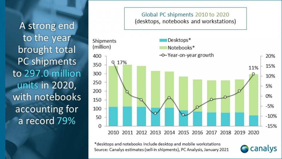 2020年笔记本电脑销量猛增26% 联想排名第一