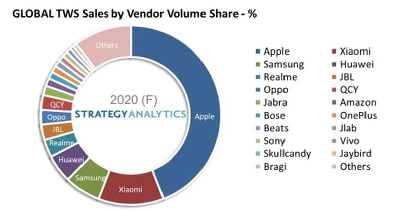 真无线蓝牙耳机销售量超3亿部 AirPods系列占据一半市场