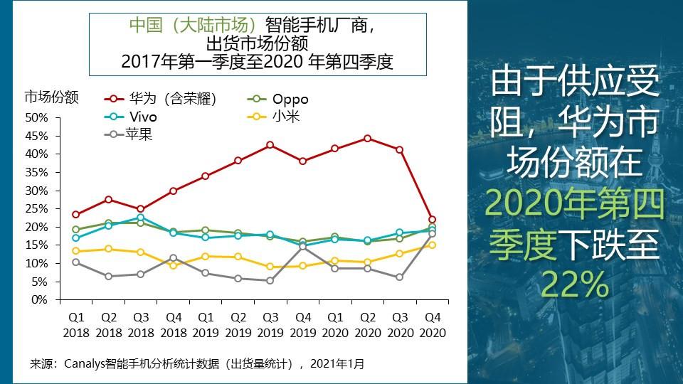 中国大陆智能手机市场2020年第四季度出货量同比下降4%