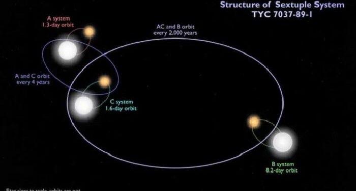 天文学家们发现新六星系统 由六颗恒星组成