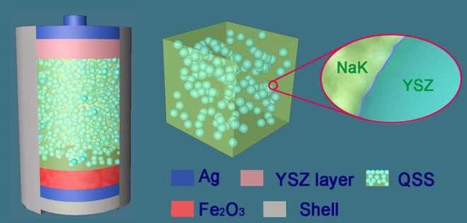 科学家研制出熔盐铁氧电池可增加电动汽车续航