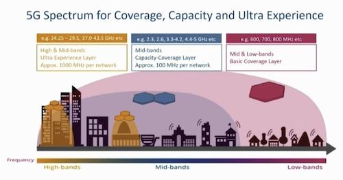 高频毫米波即将成为热点 5G高中低频段为何缺一不可