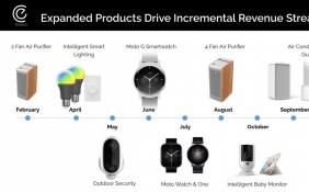 摩托罗拉将发布三款智能手表:Moto G、Moto Watch、Moto One