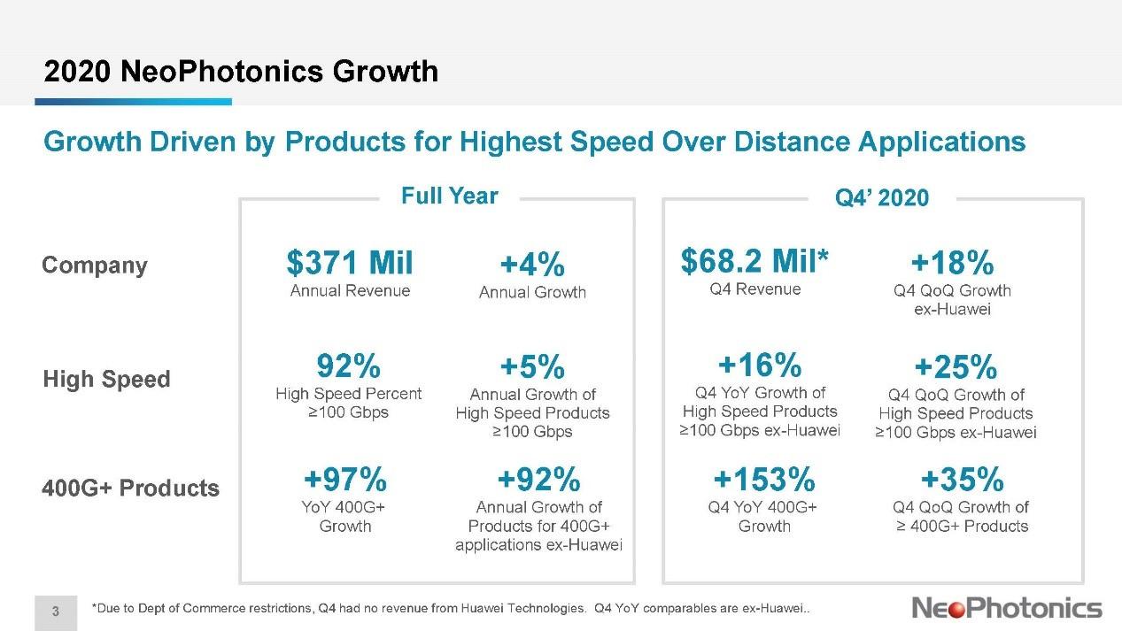 高速激光器厂商新飞通2020年Q4营收环比下滑33%