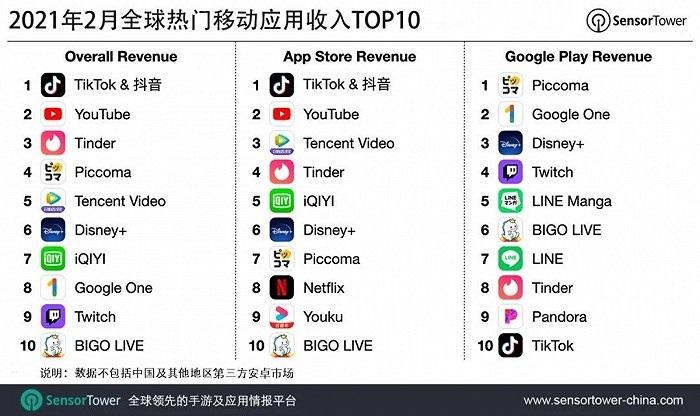 抖音及海外版TikTok2月吸金超1.1亿美元 蝉联非游戏收入榜冠军