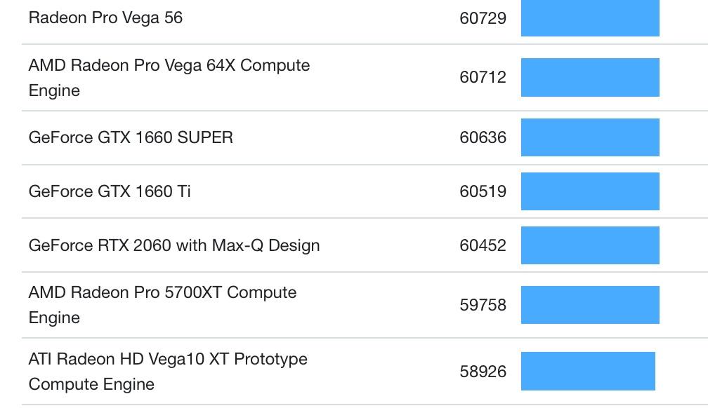 RTX 3050 Ti移动版参数曝光:GPU频率为1.03GHz 4GB显存