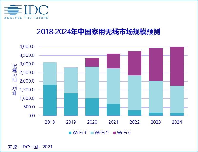 2020年WLAN市场规模达8.7亿美元 Wi-Fi6将继续扩大市场份额