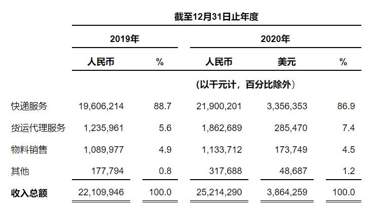 中通2020年净利润46亿元 市场占有率增加1.3%