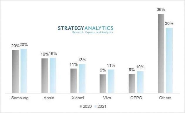 分析师称2021小米将超越华为成全球第三大智能手机厂商