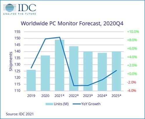 2020年全球显示器出货量同比增长8.3% Q4达单季度最高值