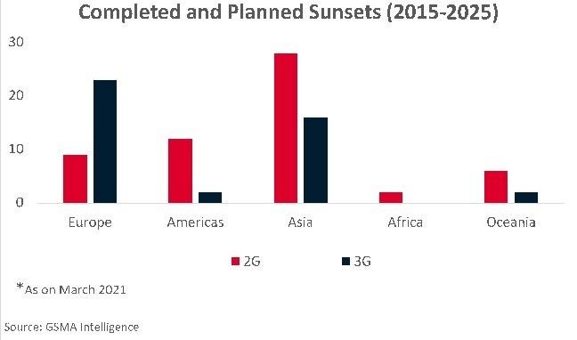 建5G、扩4G! 到2025年全球超55个2G/3G网络将被关闭
