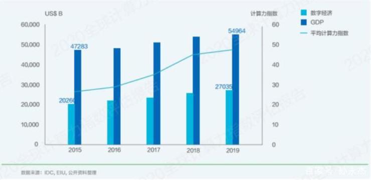 我国数据总量年均增长速度达50% 预计到2025年将占全球27%
