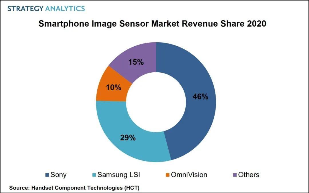 2020年智能手机图像传感器市场整体收益同比增长13%