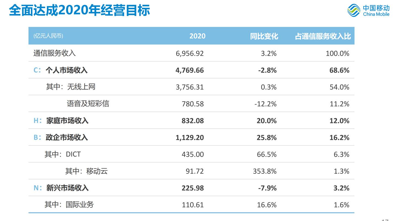 中国移动:DICT收入达435亿元 同比增长66.5%