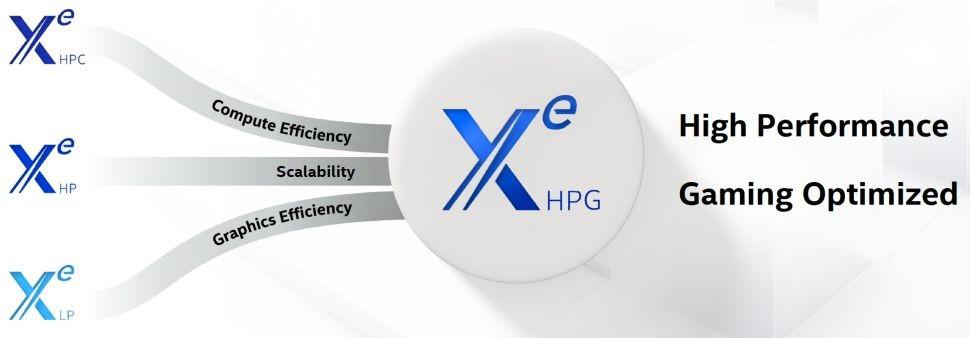 英特尔DG2系列显卡将配备GDDR6显存 支持PCIe 5.0连接
