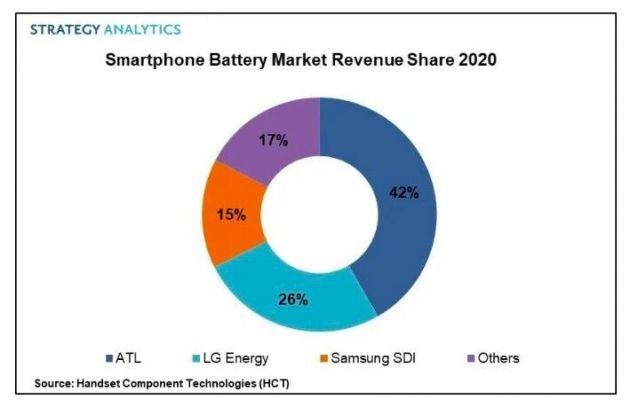 2020年全球智能手机电池市场收益达75亿美元 同比增长7%