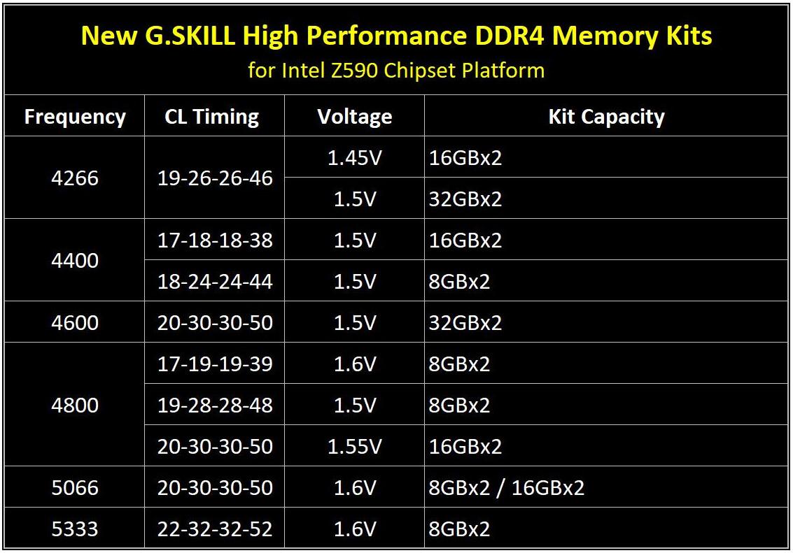芝奇推出DDR4-5333 CL22 16GB超高频内存 速度堪比DDR5
