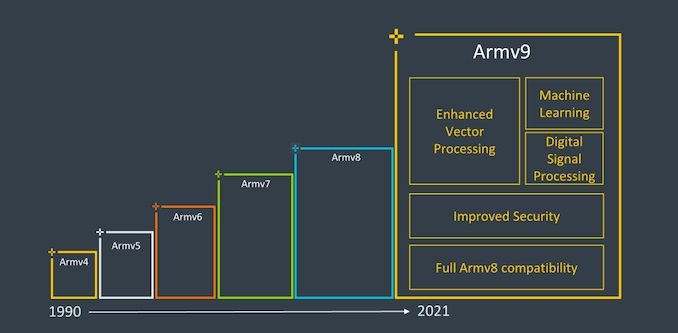 Armv9与Armv8到底有什么区别  ISA命名为何如此大的跳跃