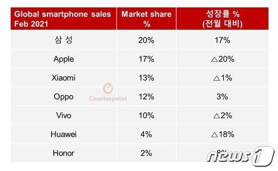 三星大涨17%重夺二月全球智能手机市场头把交椅
