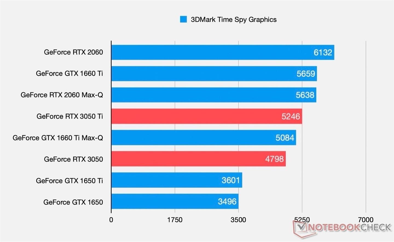 英伟达RTX 3050 Ti游戏测试结果出炉 得分远超RTX 1650Ti