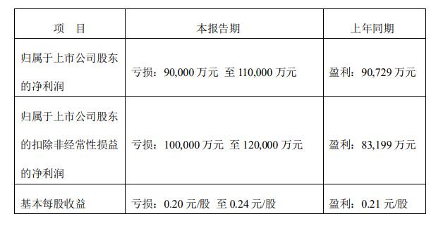 顺丰控股发布2021年一季度业绩预告 上年同期盈利9.07亿元