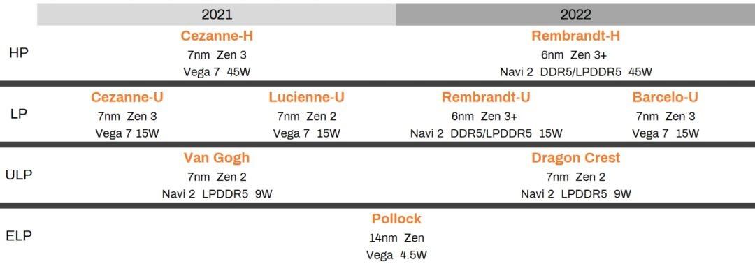 AMD移动处理器路线图曝光 锐龙6000H/U将采用6nm工艺