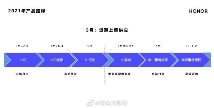 荣耀首款折叠屏手机Magic X或六月初亮相 屏幕供应商为维信诺
