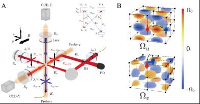 我国科学家首次利用超冷原子体系实现三维自旋轨道耦合
