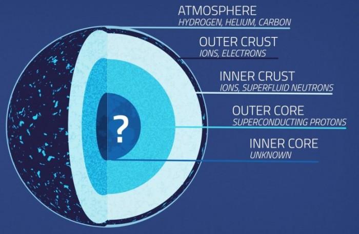 """科学家发现中子星""""心脏""""中的物质更不容易被挤压"""