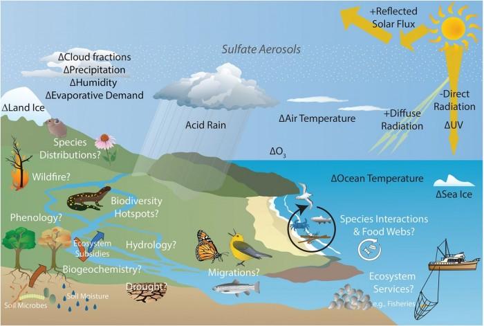 """科学家提出用""""太阳辐射修正""""冷却地球 高科技气候干预措施是否可行"""