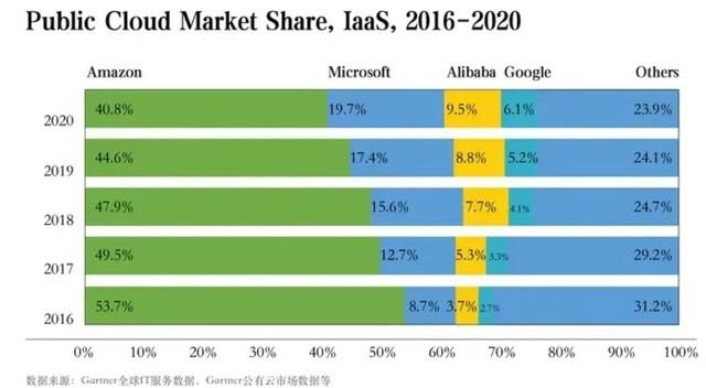 2020年全球云计算市场调查数据公布 阿里云领先谷歌排第三