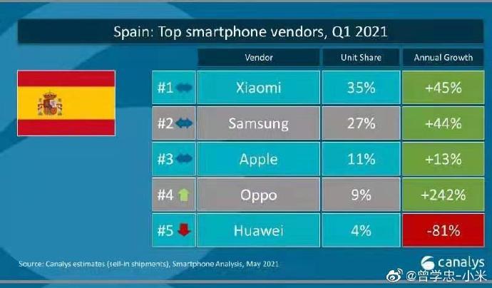 第一季度小米欧洲智能手机市场份额超过苹果 首次达到第二