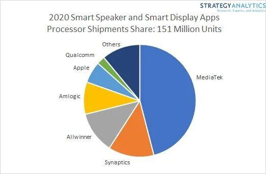 研究报告称近50%智能音箱和智能屏都使用联发科应用处理器