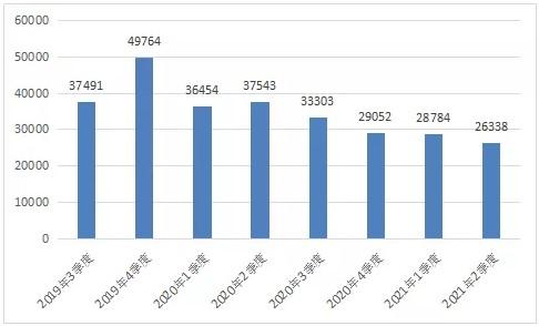 二季度受理电信用户申诉同比下降29.8%,用户服务类占比56%